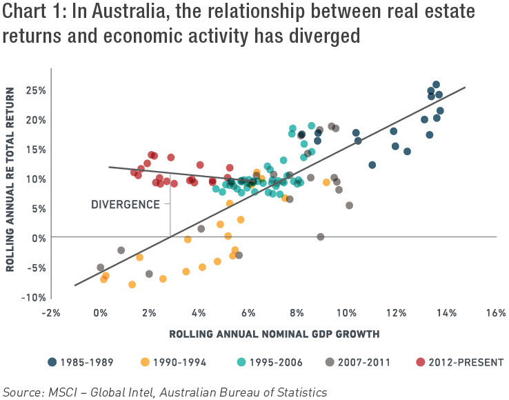 Chart 1: In Australia, the relationship between real estate returns and economic activity has diverged